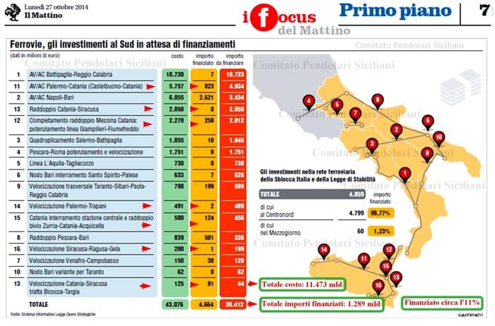 27 ottobre 2014_A Ferrovie gli nvestimenti al Sud Fonte Il Mattino di Napoli-2